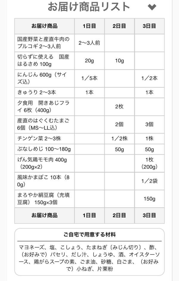 コープデリ 3日間の献立 レシピ 比較