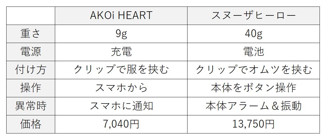 AKOi Heart アコイハート スヌーザヒーロー 比較